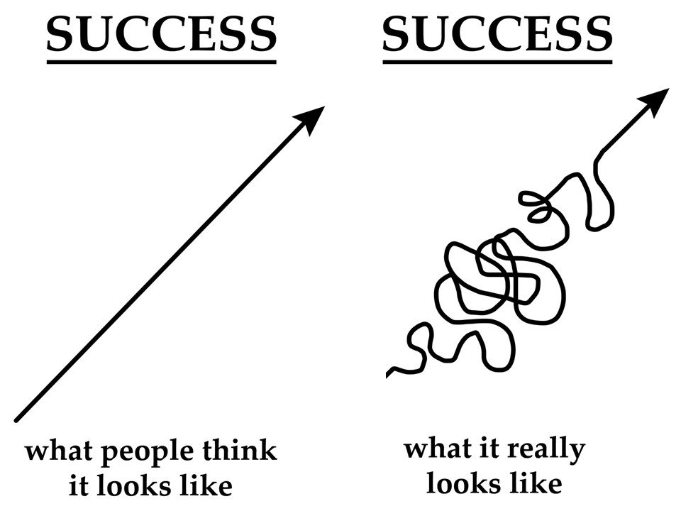 Manufacturing Training Leadership Success