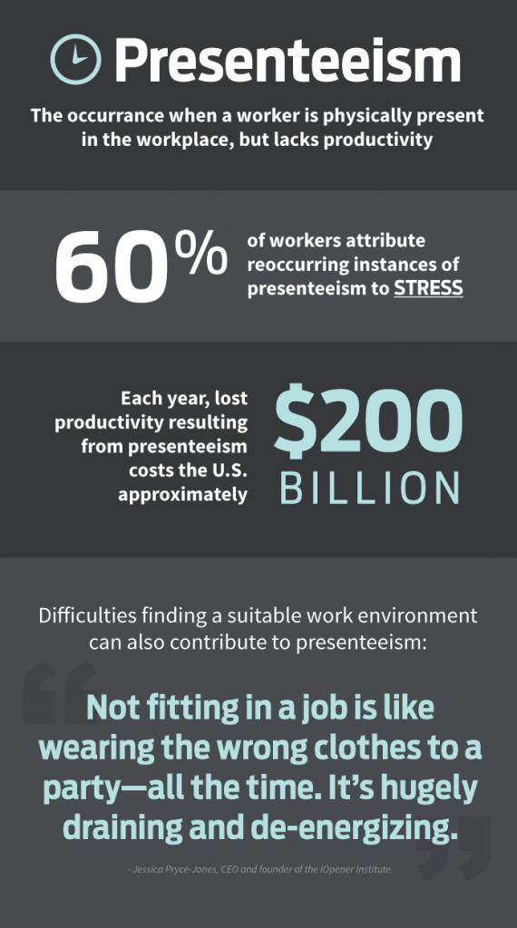 Manufacturing Management Training Presenteeism